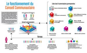 Schéma fonctionnement du Conseil Communautaire COBAS