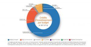Budget-2017-2-agglo-cobas