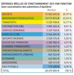 Tableau dépenses réelles de fonctionnement 2015