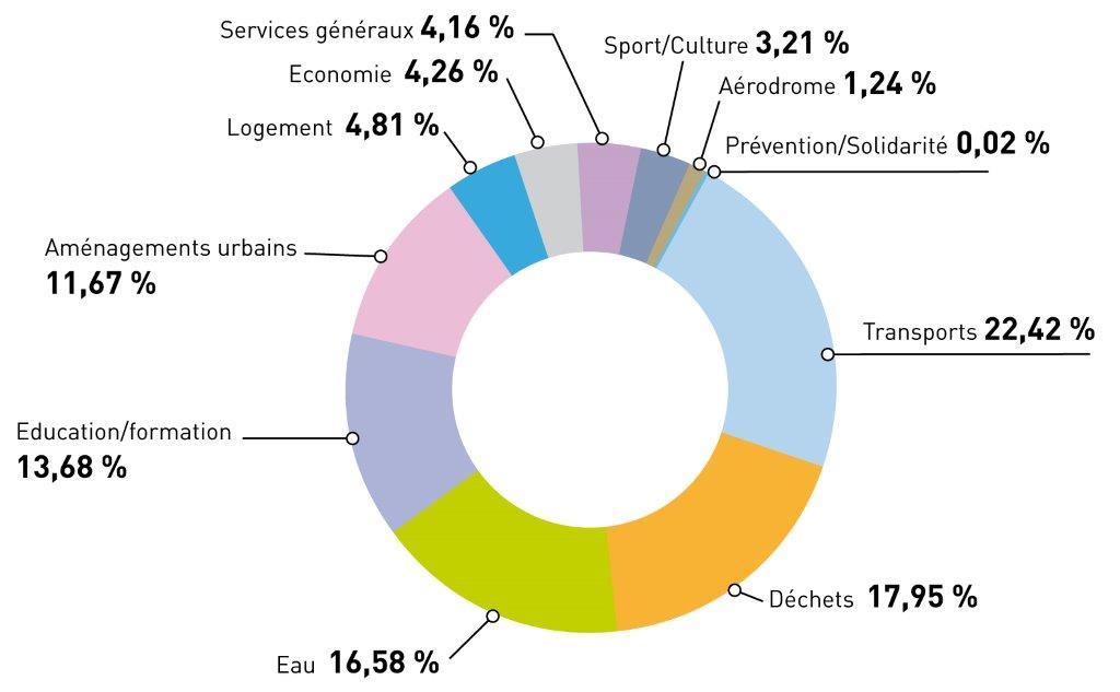 Diagramme dépenses équipement par fonction 2015