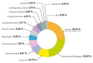 Diagramme dépenses fonctionnelles 2015