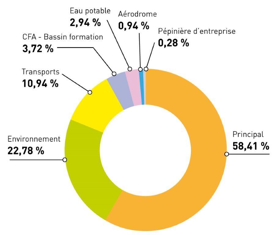 Diagramme dépenses réelles fonctionnement 2015