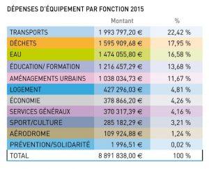 Tableau dépenses d'équipement par fonction 2015