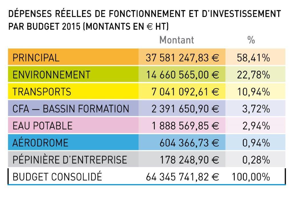 Tableau dépenses réelles de fonctionnement et d'investissement par budget 2015