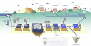Dessin schématique traitement de l'eau SO'BASS