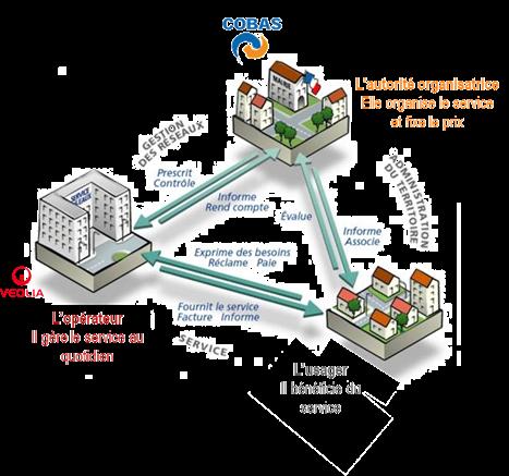Schéma organisation service eau SOBASS