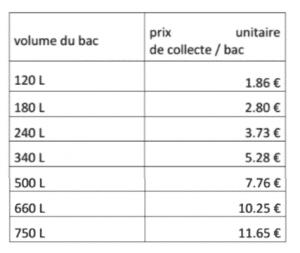 Tableau tarifs en fonction du volume du bac