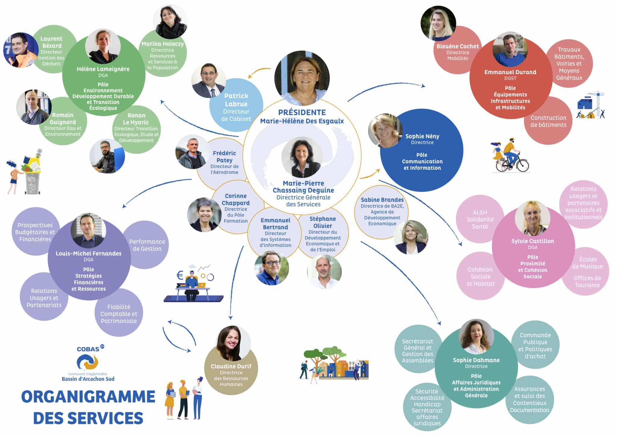 Présentation organigramme COBAS 2020